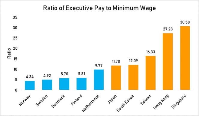 ratio of exec pay to min wage