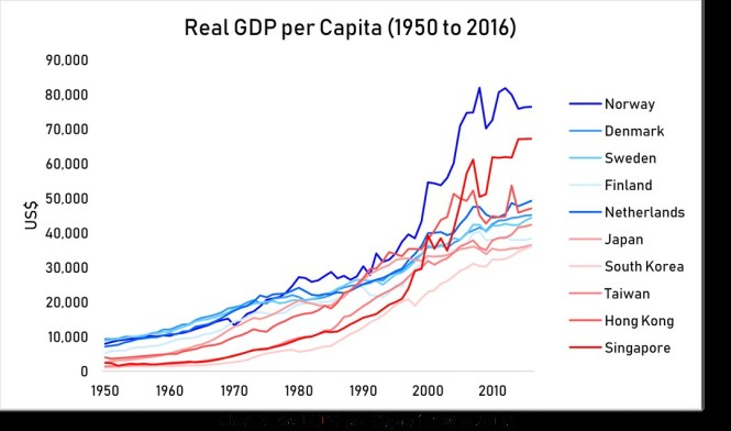 real GDP per capita 1950 to 2016