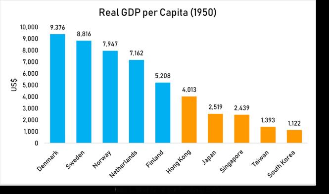 real gdp per capita 1950