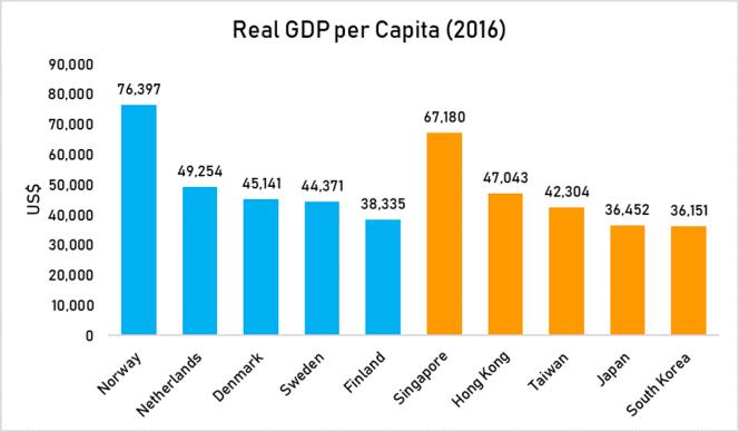 real GDP per capita 2016