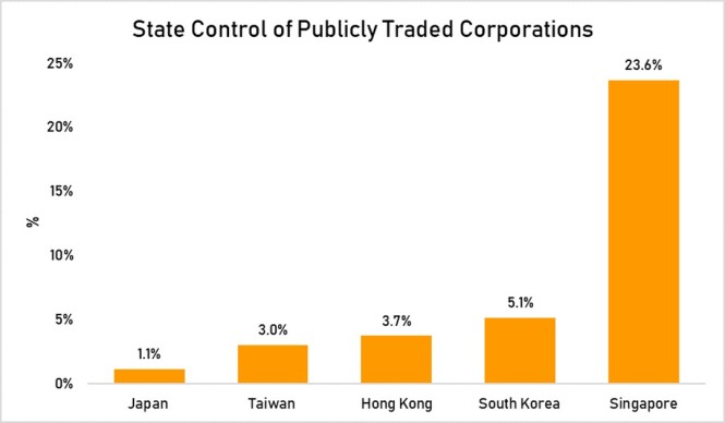 State control publicly traded corp