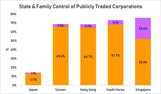 state & family control of publically traded companies