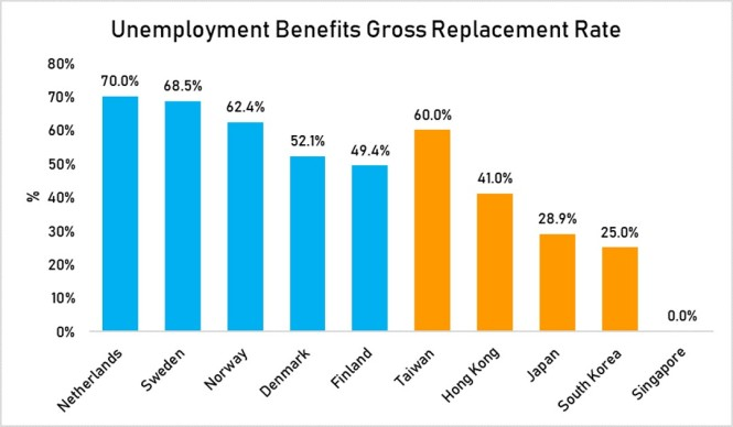 unemployment benefits gross replacement rate
