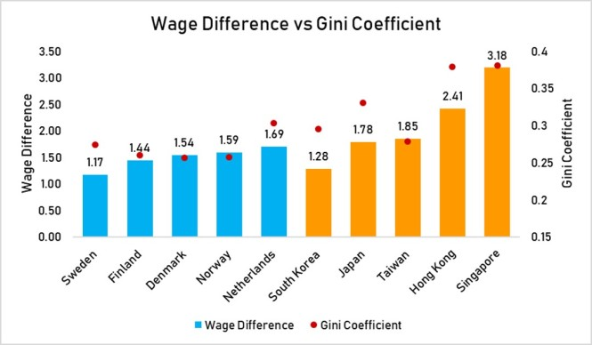 wage difference vs gini coefficient