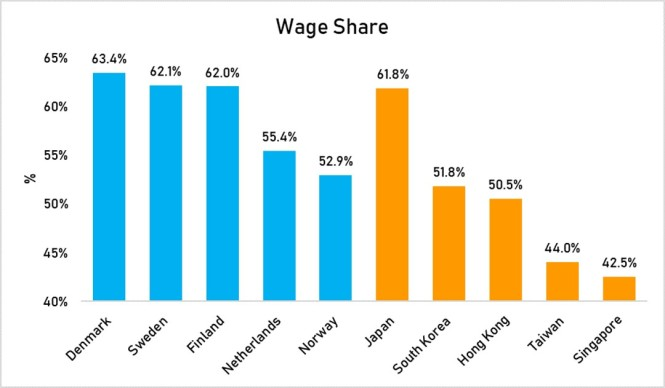 wage share