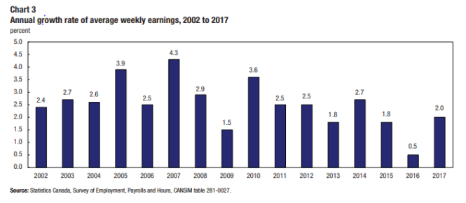 annual rowth rate of av weekly earnings