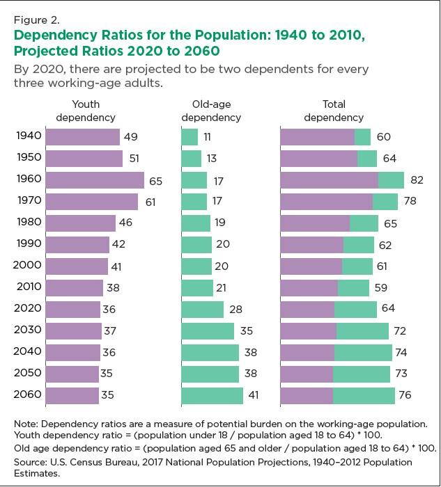 dependency ratios
