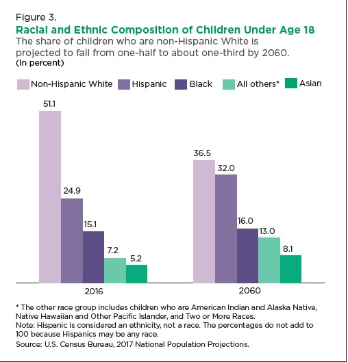 racial and ethnic
