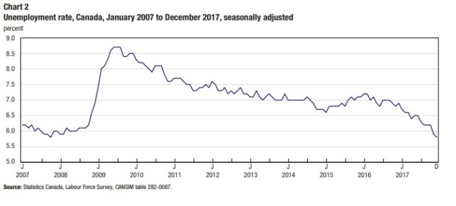 unemployment rate canada Jan 2007-dec 2017