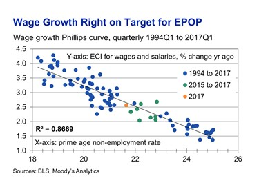 wage growth right on target for EPOP