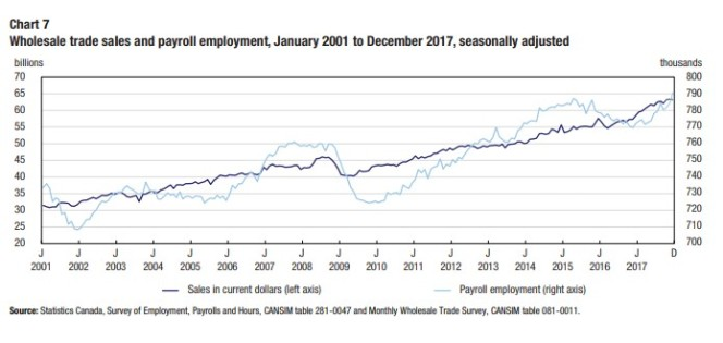 wholesale trade sales and payroll employment