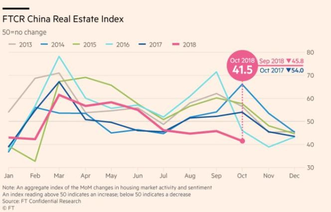 FTCR China Real Estate index