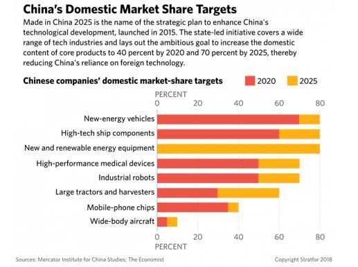 Chinas Domestic market Share percents
