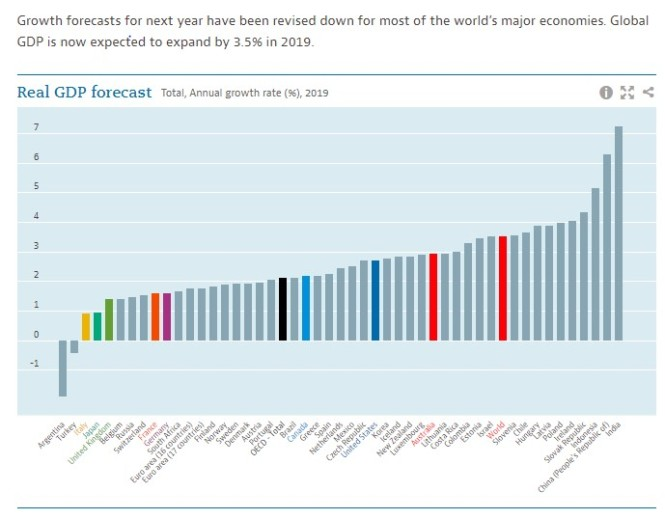Global GDP forecasts OCED