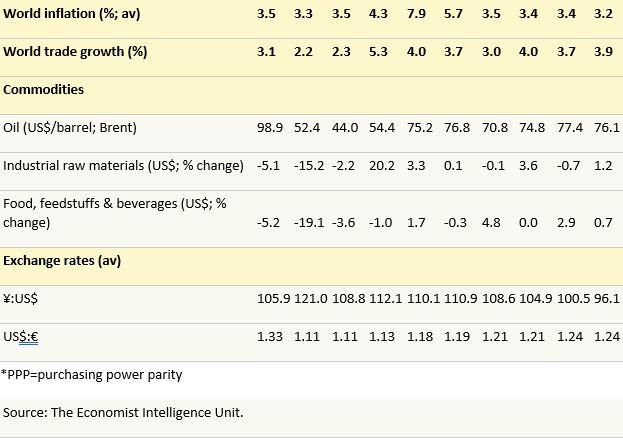 World economic Growth forecast 2