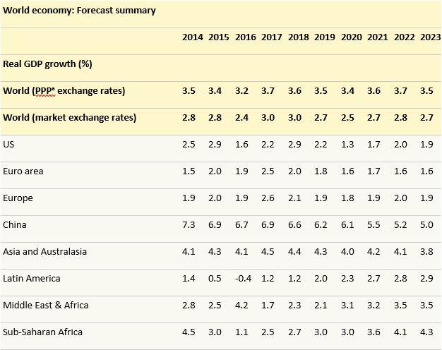 World economic Growth forecast