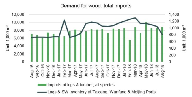 china demand for wood total imports