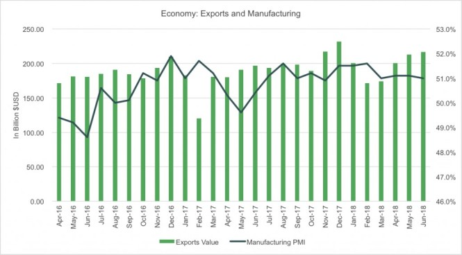 China exports and manufacturing