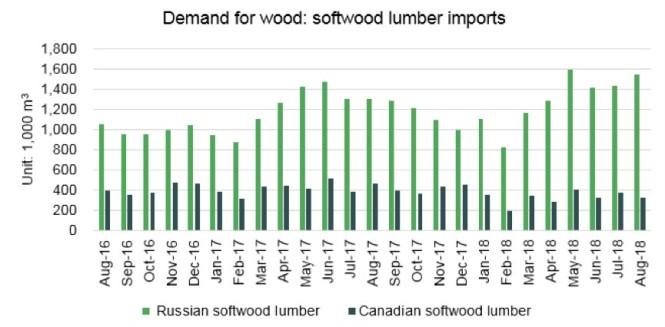 china softwood lumber imports.jpg