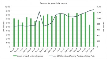 demand for wood total imports