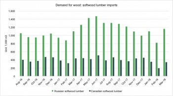 demand for wood