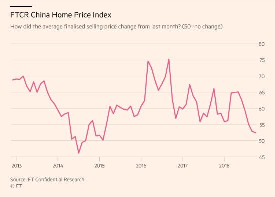 FTCR China Home Price Index