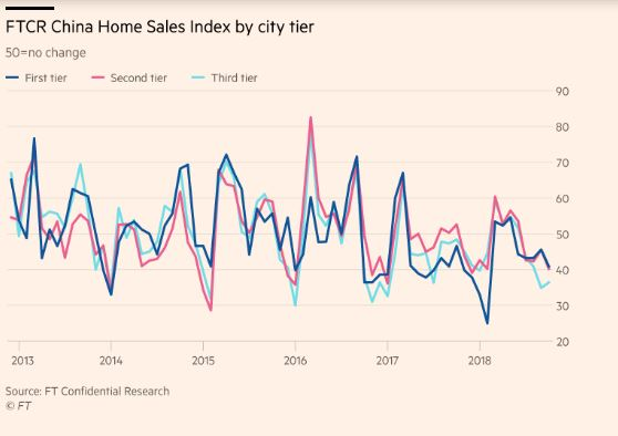 FTCR China Home sals Index by City Tier