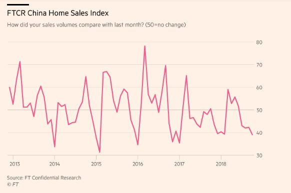 FTCR Home Sales Index