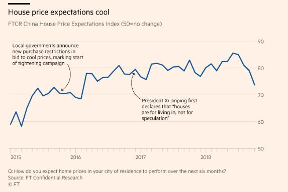 house price expectations cool