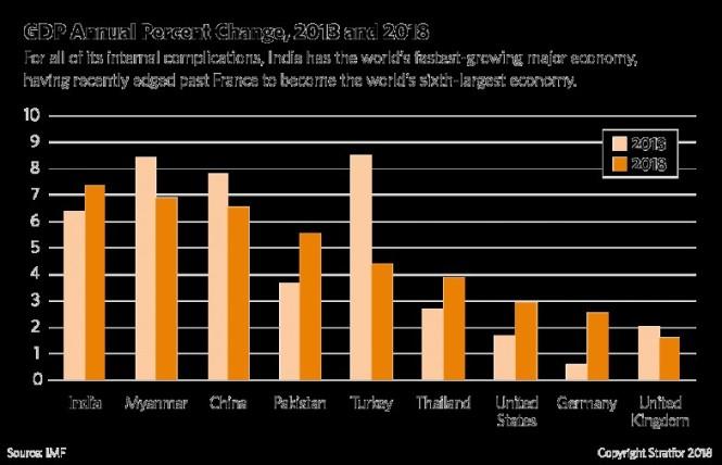 India GDP chane