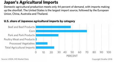 japan Agriculture Imports