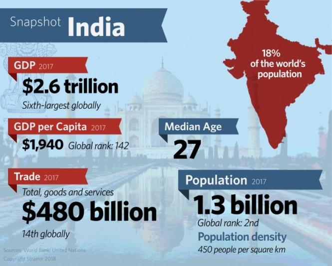 snapshot india