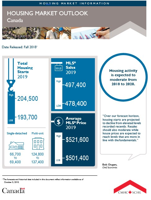 canada housing market outlook.jpg