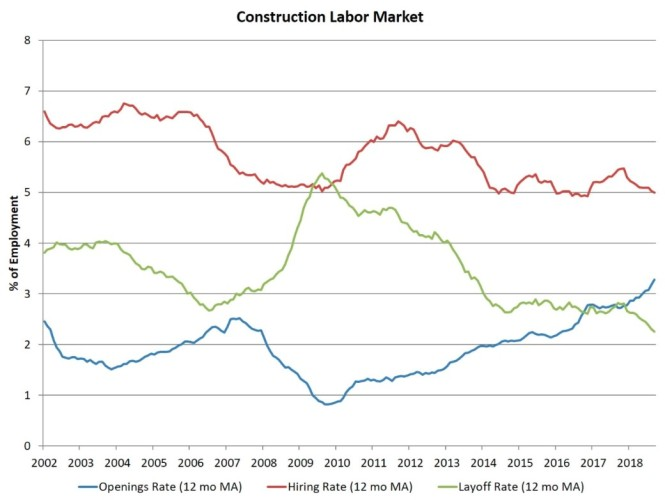 construction labor trends.jpg