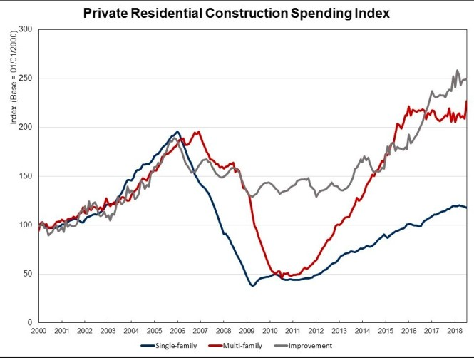 private res construction spending index