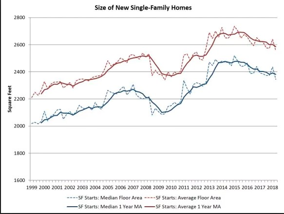 size of single family homes.jpg