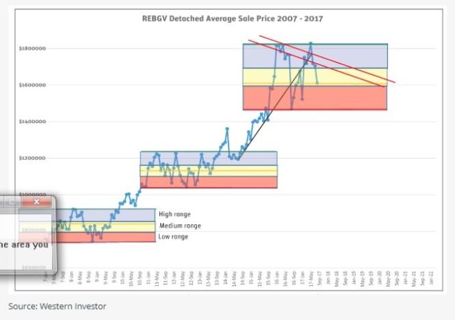 western investor av house price