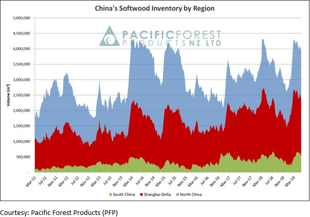 china softwood by region
