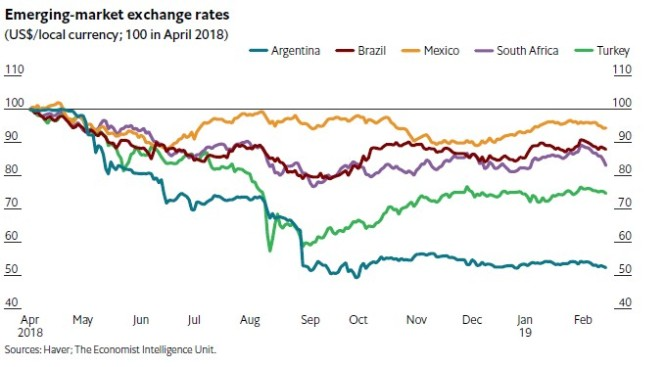 emerging markets exchge