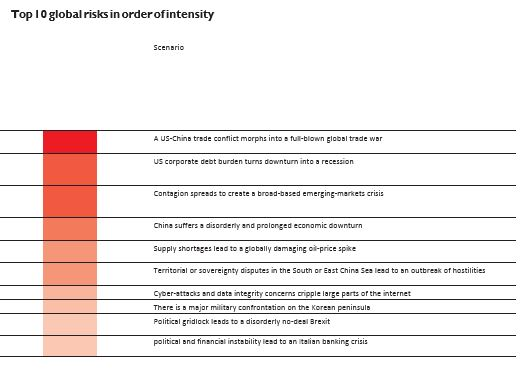Global Risks in order intensity