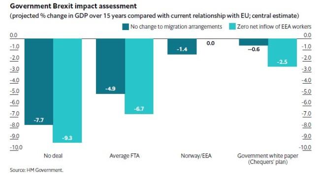 govt impact assessment