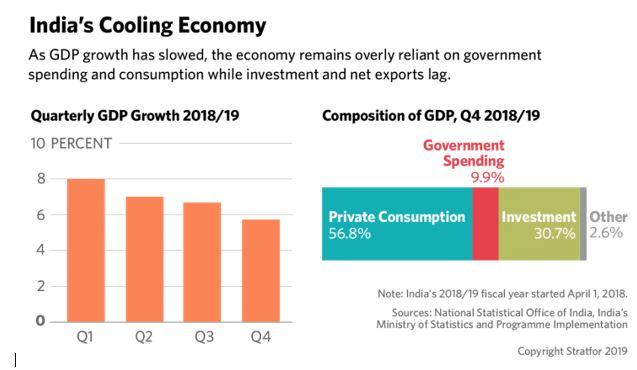 Indias cooling economy