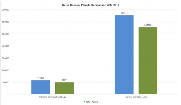 korea housing starts comparison