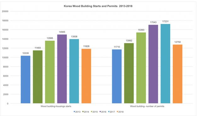 korean wood building permits