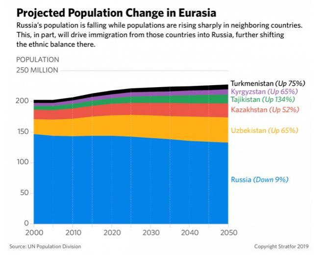 Projected pop change eurasia