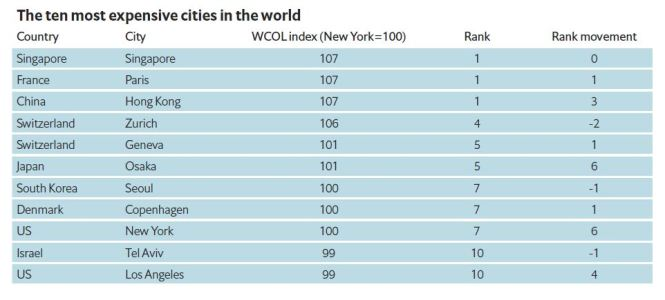 ten most expensive cities