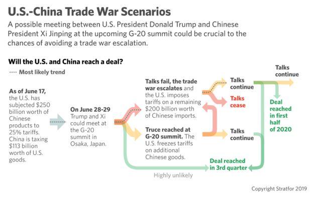 trade war scenarios