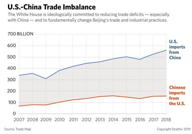 US China trade imbalance
