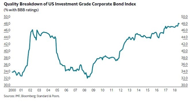 Us Corporrate Investment grade