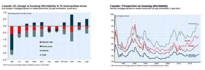 Canada Q1 housing affordability
